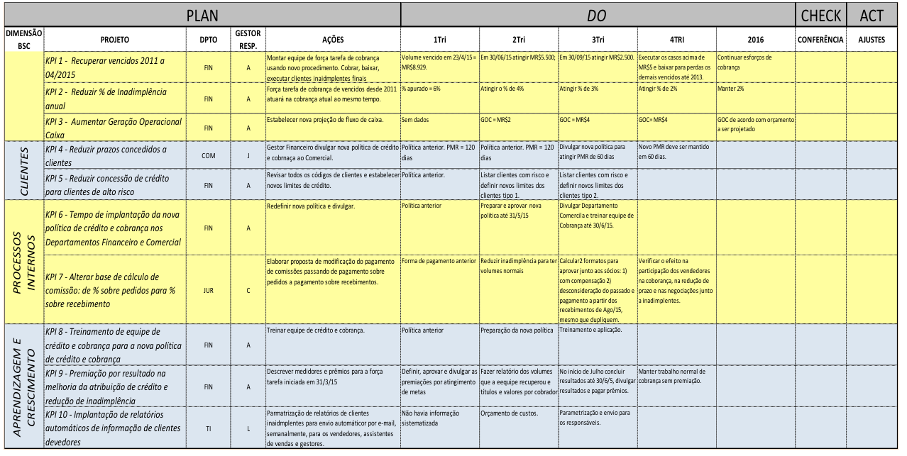balanced scorecard and strategy map essay We have found that good summaries of the balanced scorecard and strategy maps are too few and far between online we thought then we'd provide our own here, adapted from a section of chapter 6 of the business of influence.