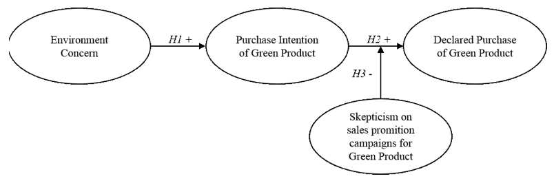research paper on purchase intention Impact of product packaging on consumer perception and purchase intention the aim or objective of this paper is to cover the following areas.