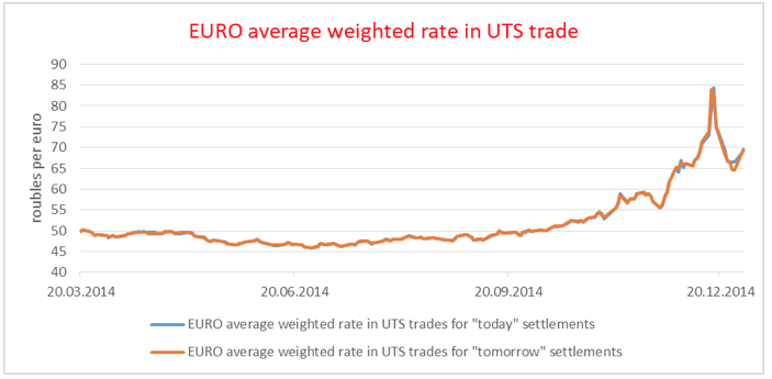 Dynamics Of Us Dollar And Euro Exchange Rates Against The Ruble Indicators Trades 2017