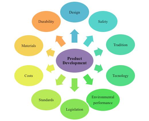 revista espacios vol 34 n 6 a o 2013 rh revistaespacios com eco conception definition ademe eco design definition pdf