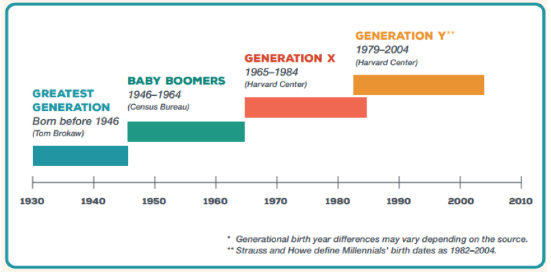 Generations by year